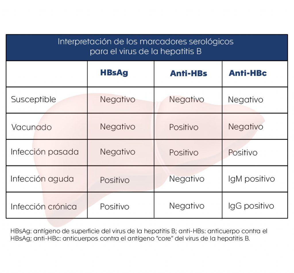 Tabla hepatitis B LCH